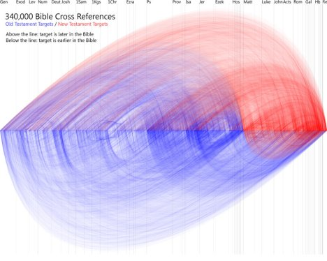 Cross References in Scripture